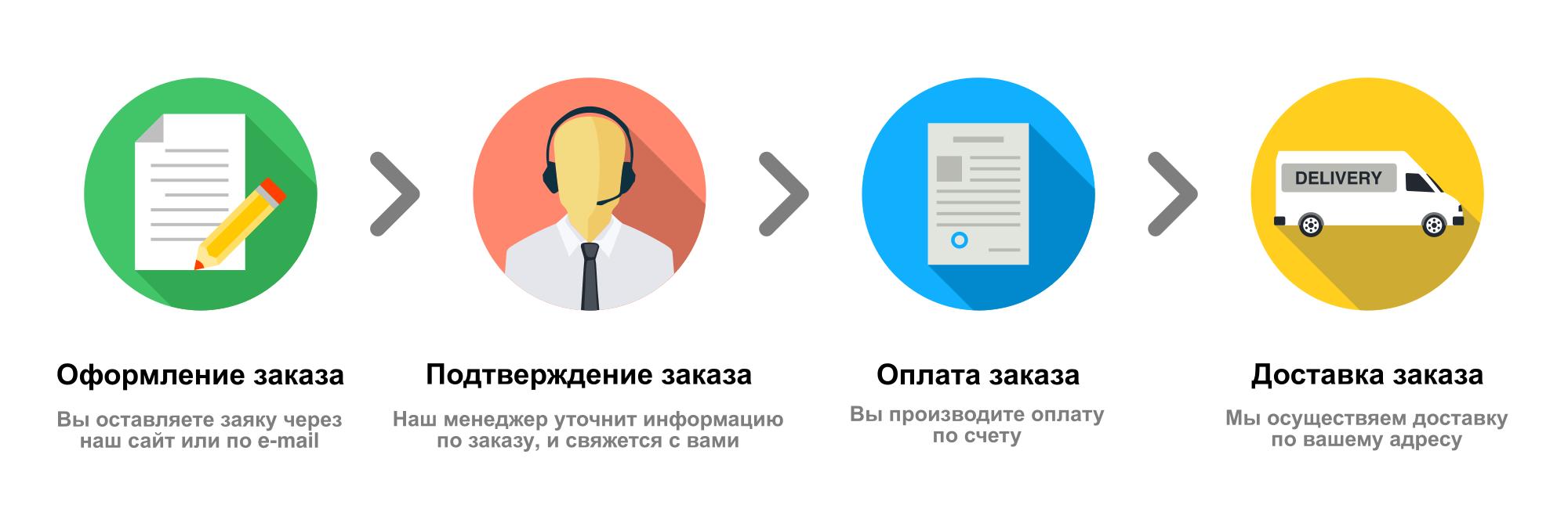 Доставка и оплата на сайте