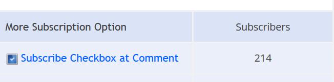 Результаты функции комментариев блога