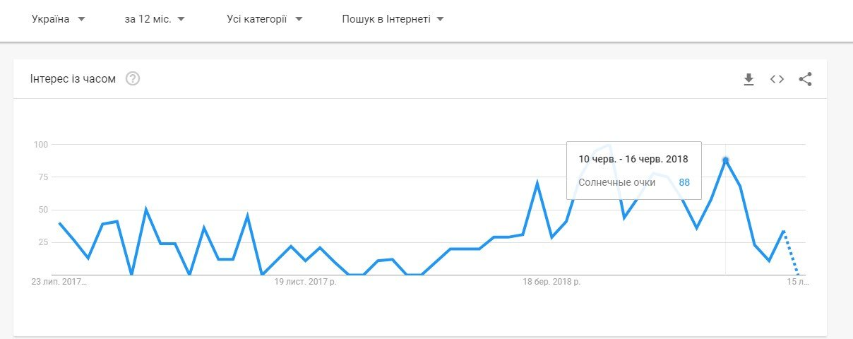 Анализ в Google Trends