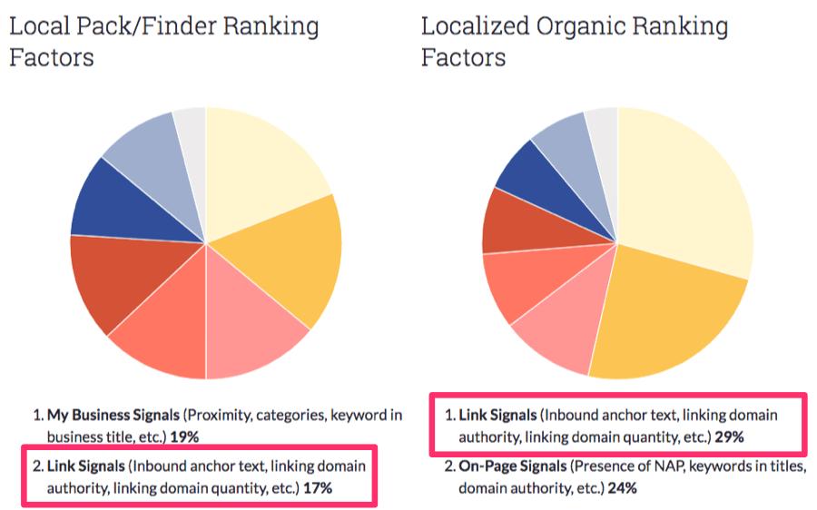 Дослідження Moz'а 2017 року