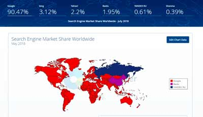 Доля Google на мировом рынке