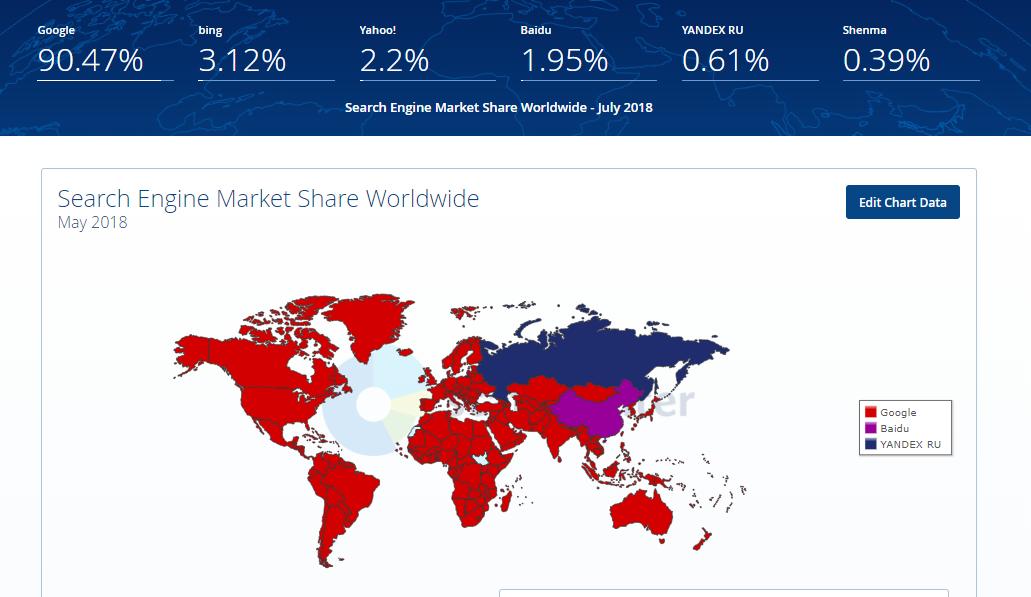 Частка Google на світовому ринку