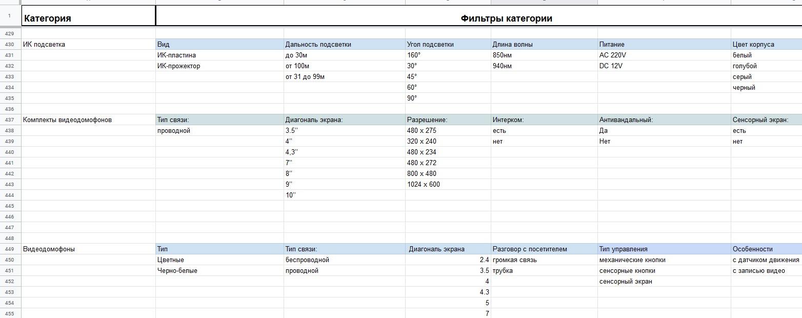 SEO-структура для інтернет-магазину на OpenCart
