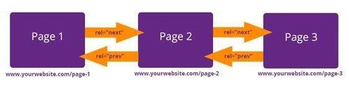 Оптимизация целевых страниц интернет-магазина на OpenCart