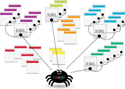 Внутренняя техническая оптимизация интернет-магазина